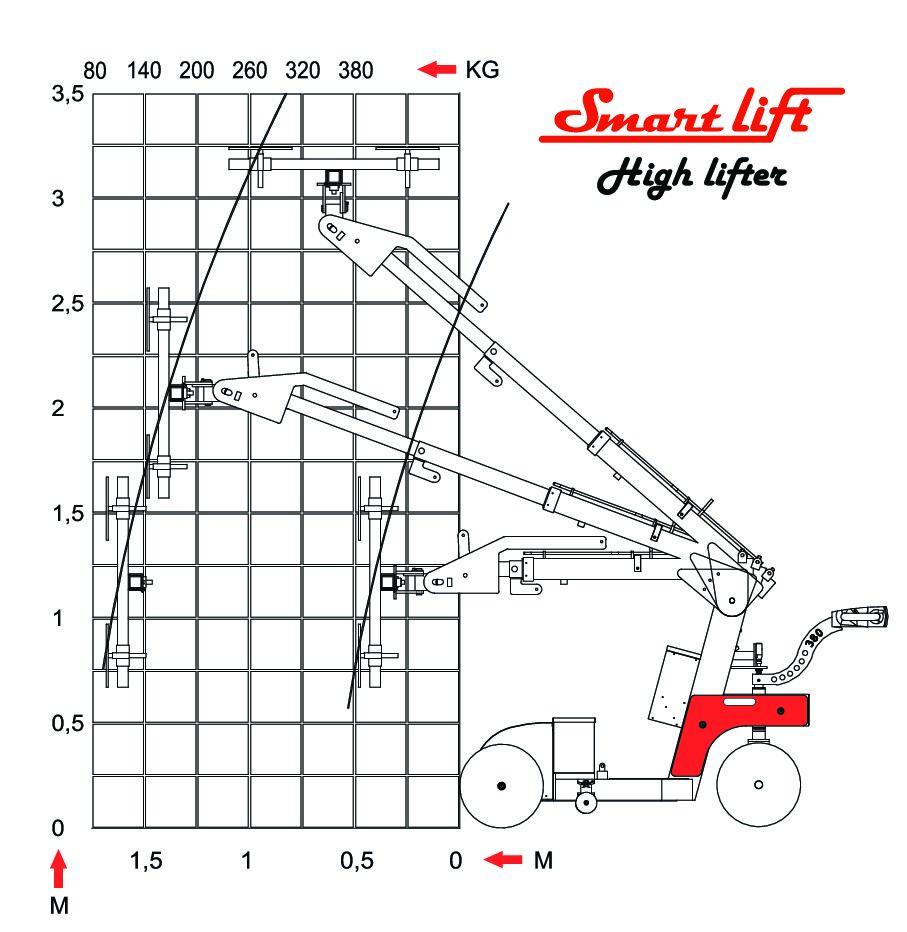 Loeftediagarm-SL-380-Highlifter-pdf-1
