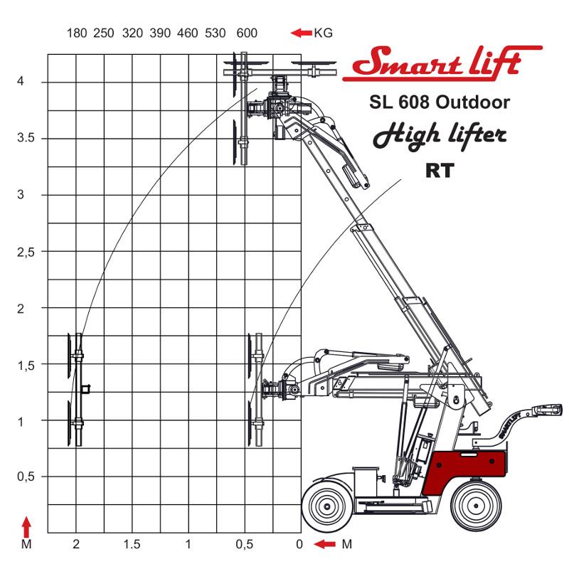 Loeftediagram-SL-608-Outdoor-High-Lifter-RT